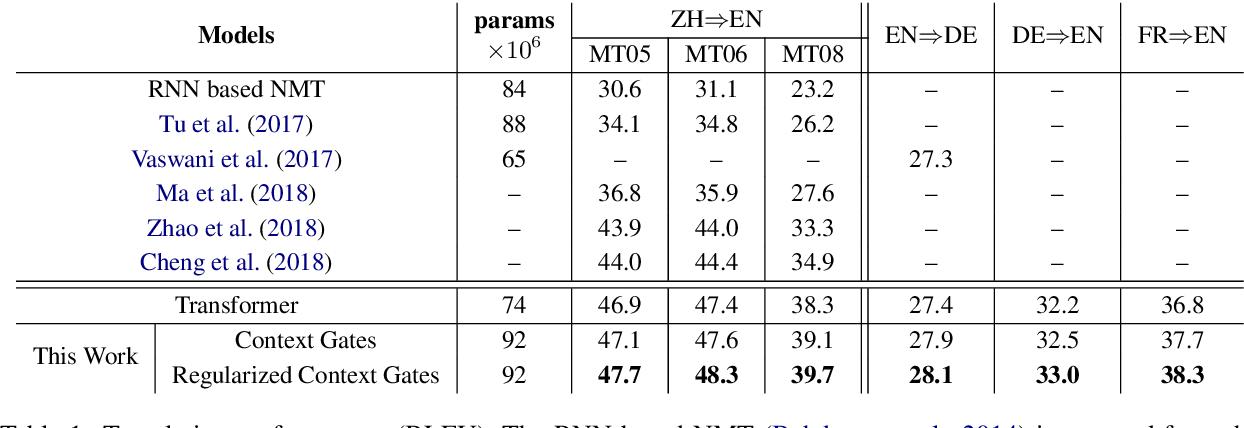 Figure 2 for Regularized Context Gates on Transformer for Machine Translation