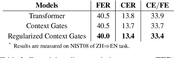 Figure 4 for Regularized Context Gates on Transformer for Machine Translation