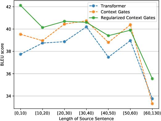 Figure 3 for Regularized Context Gates on Transformer for Machine Translation
