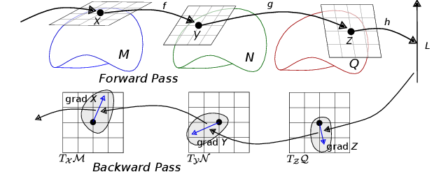 Figure 1 for Tangent Space Backpropagation for 3D Transformation Groups