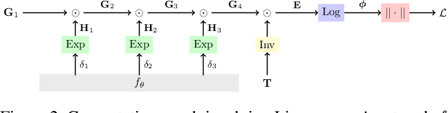 Figure 3 for Tangent Space Backpropagation for 3D Transformation Groups