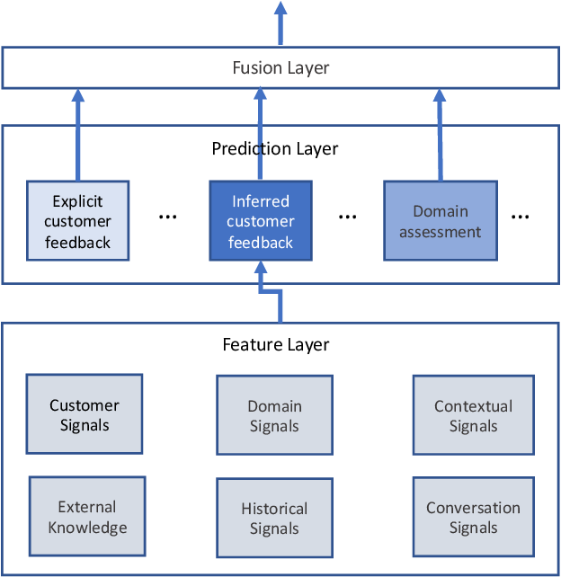 Figure 3 for Large-scale Hybrid Approach for Predicting User Satisfaction with Conversational Agents