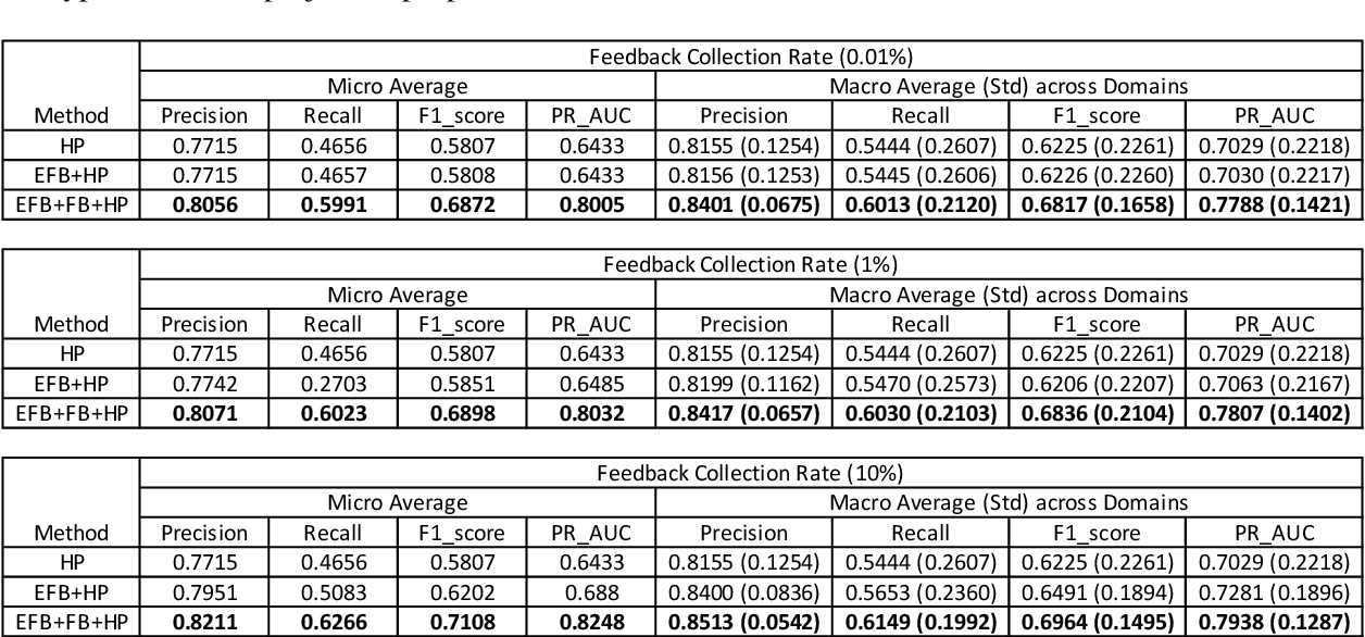 Figure 4 for Large-scale Hybrid Approach for Predicting User Satisfaction with Conversational Agents