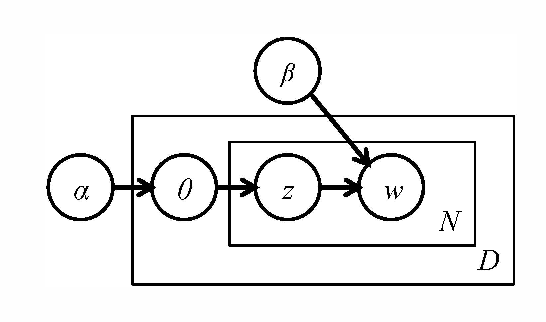 Fig. 2, A graphical model for latent Oirichlet allocation,