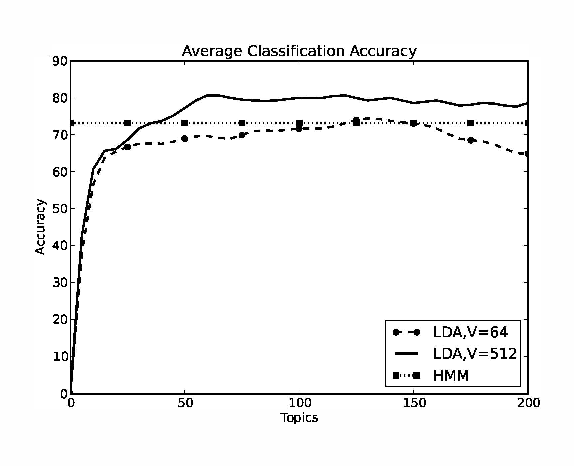 Fig. 4. Average classification accuracy using LDA for vocabulary size V = 64 and 512.