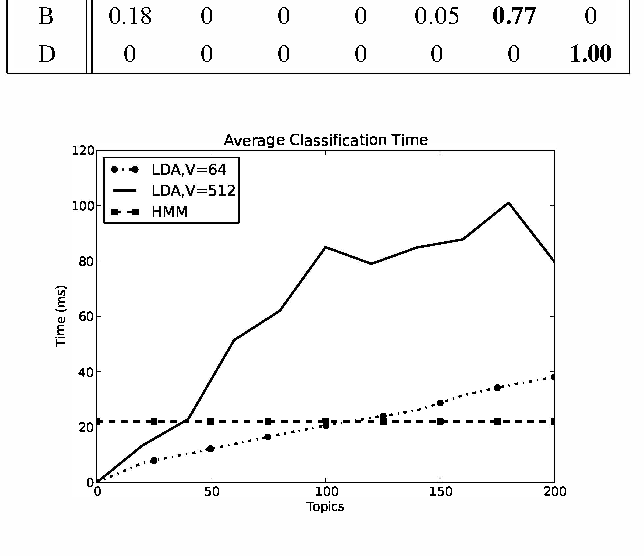 Fig. 5. Average classification time (software) for an utterance of duration 1.5s for vocabulary size V = 64 and 512.
