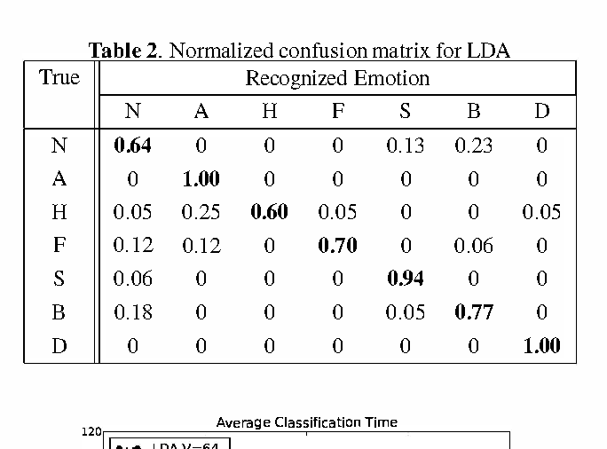 Table 2 Normalized confusion matrix for LDA True Recognized Emotion