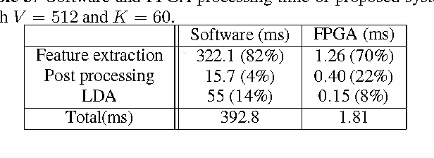 Table 3. Software and FPGA processing time of proposed system -with V - 512 and K 60
