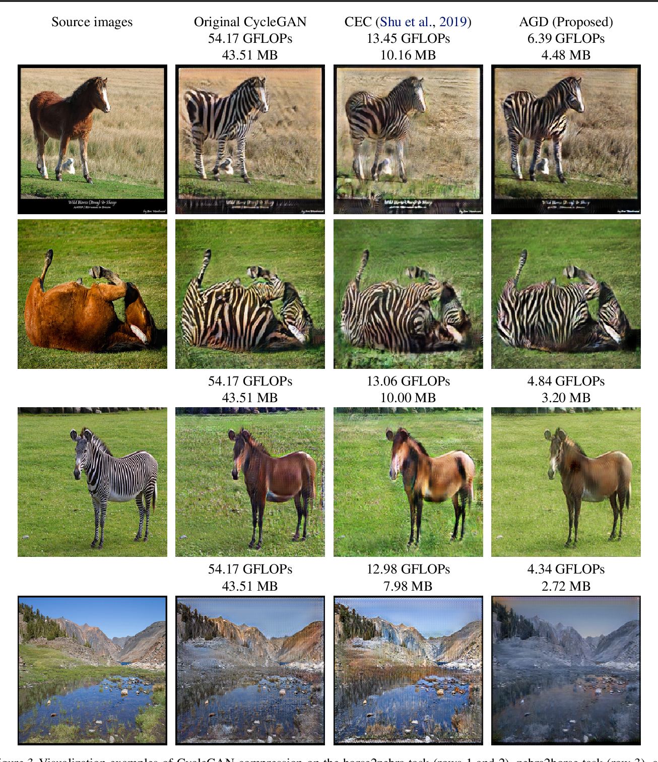 Figure 4 for AutoGAN-Distiller: Searching to Compress Generative Adversarial Networks