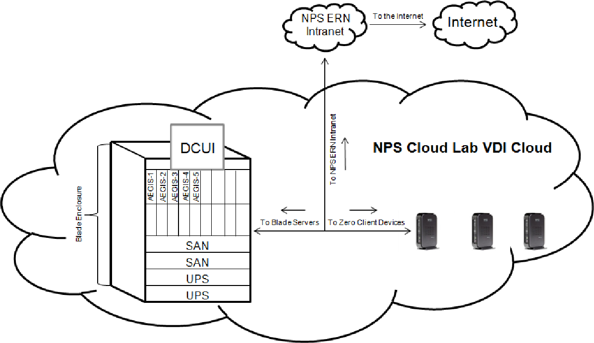 PDF] Cloud Computing and Virtual Desktop Infrastructures in