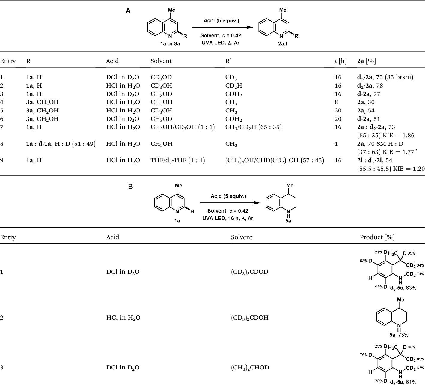 Table 3 Deuterium labelling experiments