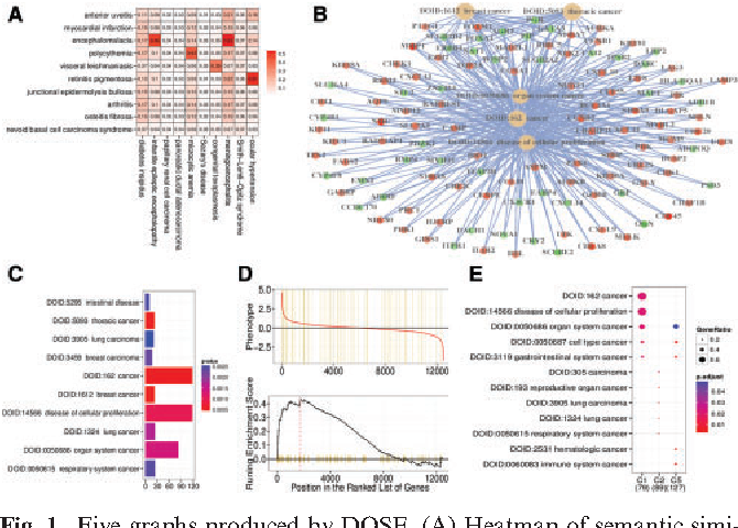 Figure 1 from DOSE: an R/Bioconductor package for disease ontology