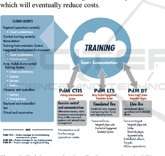 Figure 3 from Modernizing the U S  Army' s Live Training