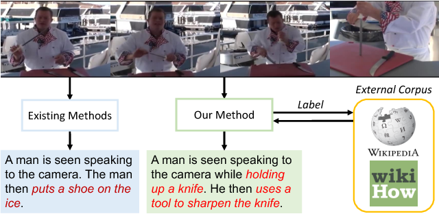 Figure 1 for Learning to Compose Topic-Aware Mixture of Experts for Zero-Shot Video Captioning