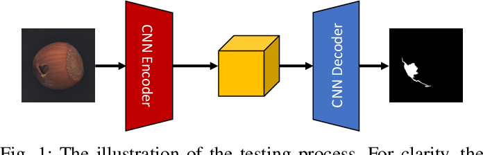Figure 1 for Few-Shot Defect Segmentation Leveraging Abundant Normal Training Samples Through Normal Background Regularization and Crop-and-Paste Operation