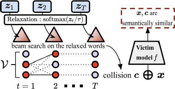Figure 2 for Adversarial Semantic Collisions