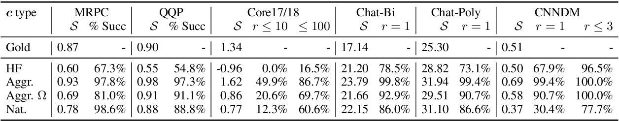 Figure 3 for Adversarial Semantic Collisions