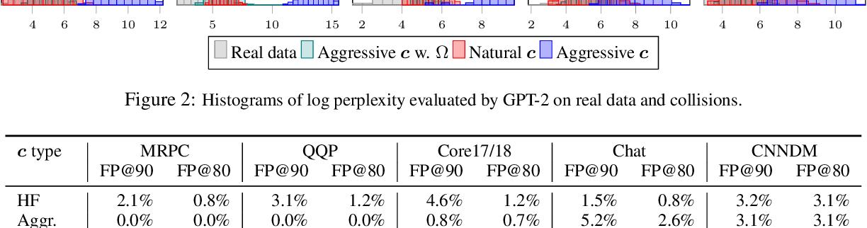 Figure 4 for Adversarial Semantic Collisions