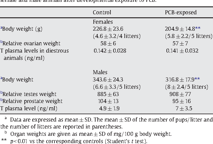 Table 1 Body weight, relative organ weight and Testosterone (T) plasma levels in adult (PN60) female and male animals after developmental exposure to PCB.