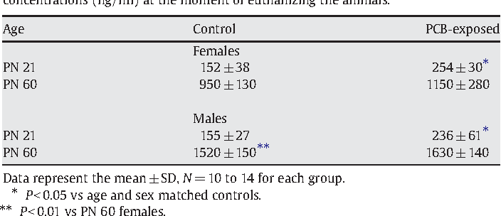 Table 3 Effects of exposure to PCBs during prenatal life and breast-feeding on plasma IGF-1 concentrations (ng/ml) at the moment of euthanizing the animals.