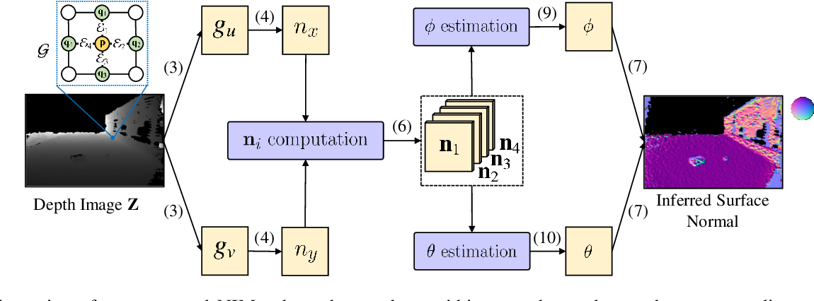 Figure 2 for Applying Surface Normal Information in Drivable Area and Road Anomaly Detection for Ground Mobile Robots