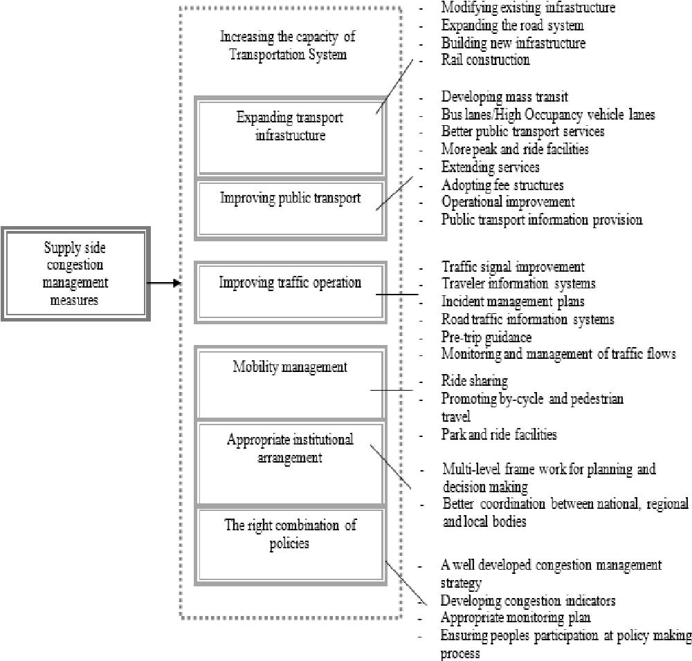 PDF] Framework for Traffic Congestion Management - Semantic Scholar