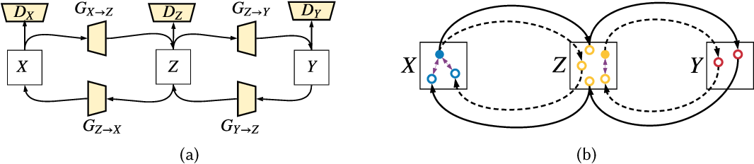 Figure 3 for Multi-Cycle-Consistent Adversarial Networks for Edge Denoising of Computed Tomography Images