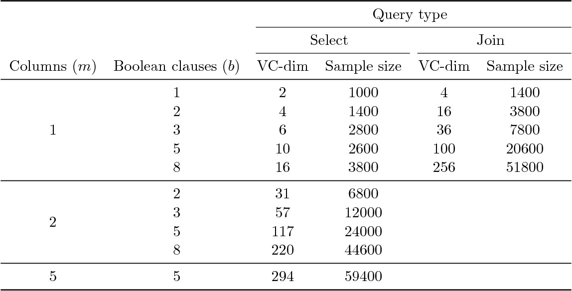 Figure 3 for The VC-Dimension of Queries and Selectivity Estimation Through Sampling
