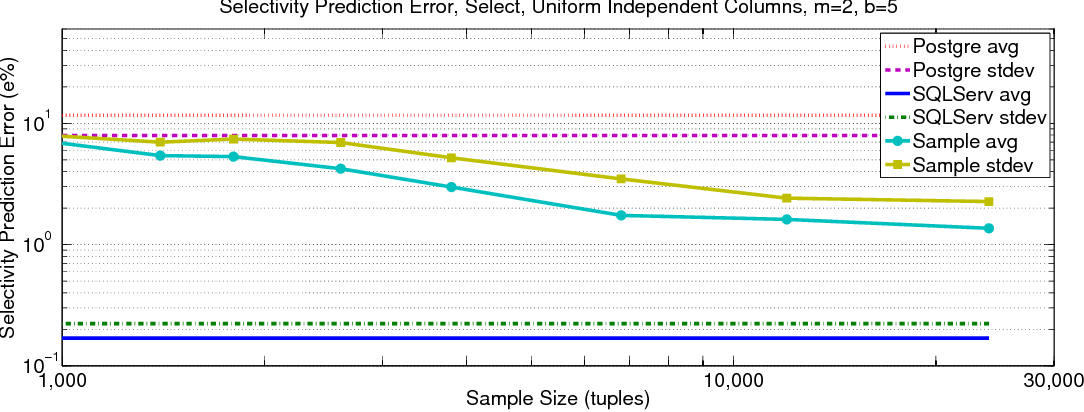 Figure 4 for The VC-Dimension of Queries and Selectivity Estimation Through Sampling