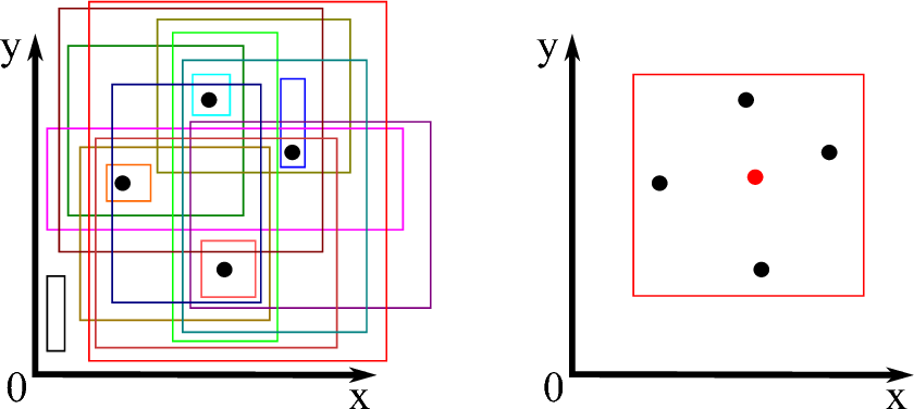 Figure 2 for The VC-Dimension of Queries and Selectivity Estimation Through Sampling