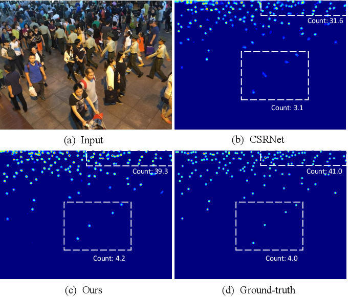 Figure 1 for Crowd Counting via Perspective-Guided Fractional-Dilation Convolution