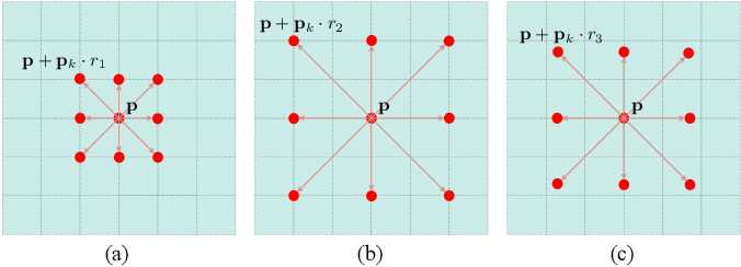 Figure 4 for Crowd Counting via Perspective-Guided Fractional-Dilation Convolution