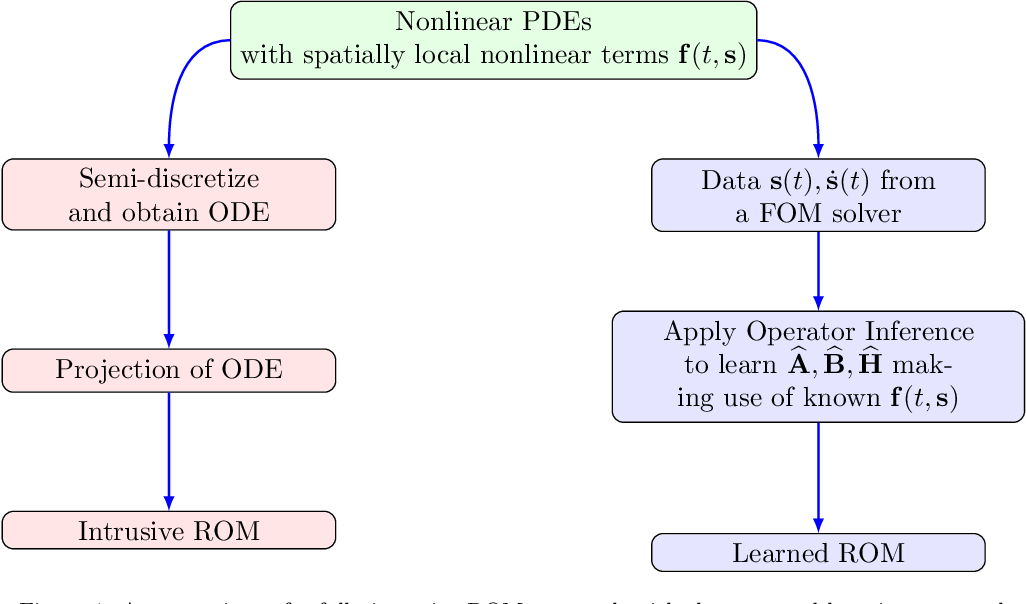 Figure 1 for Operator inference for non-intrusive model reduction of systems with non-polynomial nonlinear terms