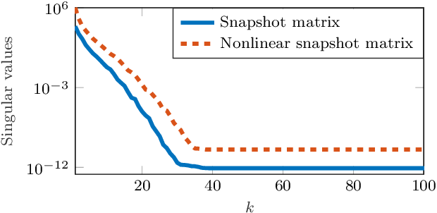 Figure 2 for Operator inference for non-intrusive model reduction of systems with non-polynomial nonlinear terms
