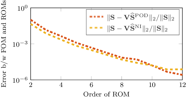 Figure 4 for Operator inference for non-intrusive model reduction of systems with non-polynomial nonlinear terms