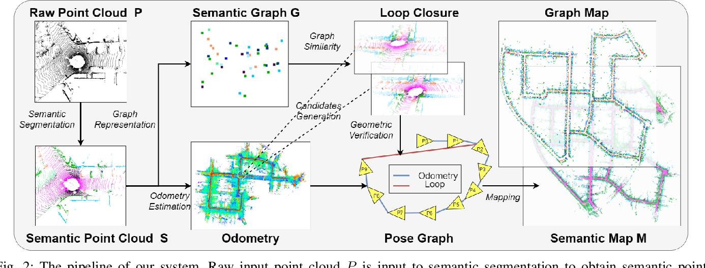 Figure 2 for SA-LOAM: Semantic-aided LiDAR SLAM with Loop Closure