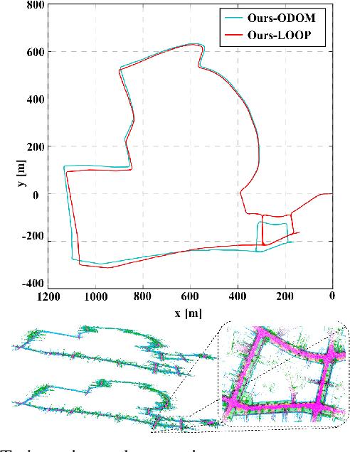 Figure 4 for SA-LOAM: Semantic-aided LiDAR SLAM with Loop Closure
