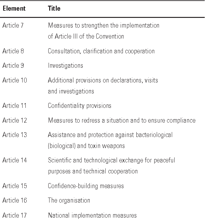 Table V From The Biological And Toxin Weapons Convention Semantic