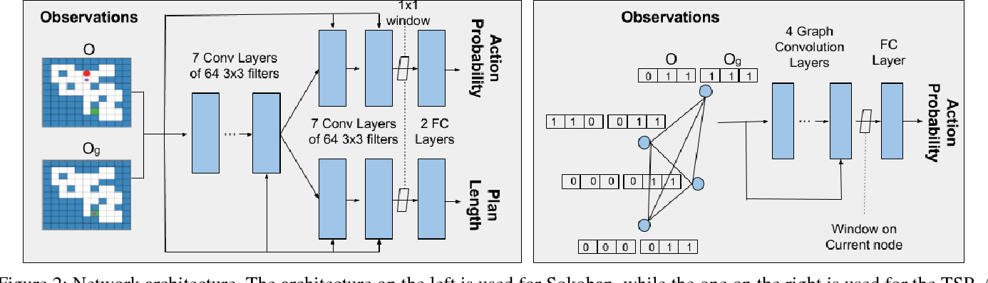 Figure 3 for Learning Generalized Reactive Policies using Deep Neural Networks