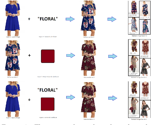 Figure 2 for Applications of Generative Adversarial Models in Visual Search Reformulation