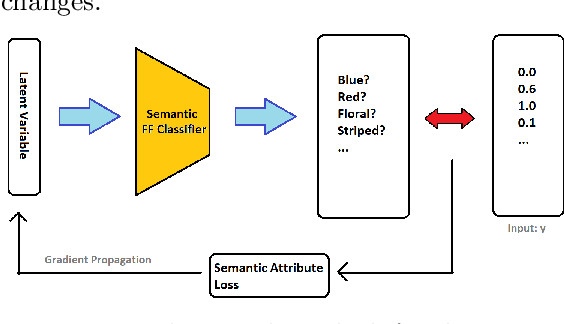 Figure 3 for Applications of Generative Adversarial Models in Visual Search Reformulation