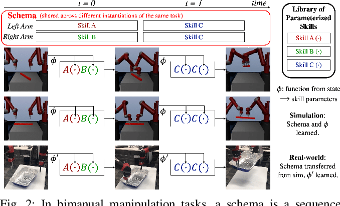 Figure 2 for Efficient Bimanual Manipulation Using Learned Task Schemas
