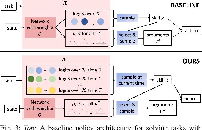 Figure 3 for Efficient Bimanual Manipulation Using Learned Task Schemas