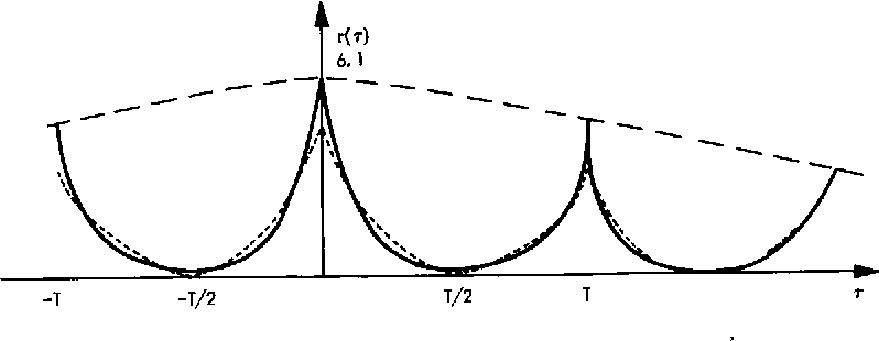 Figure 1 from Two-dimensional signal processing with application to