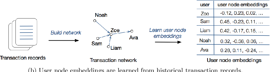 Figure 1 for TitAnt: Online Real-time Transaction Fraud Detection in Ant Financial