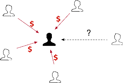 Figure 3 for TitAnt: Online Real-time Transaction Fraud Detection in Ant Financial