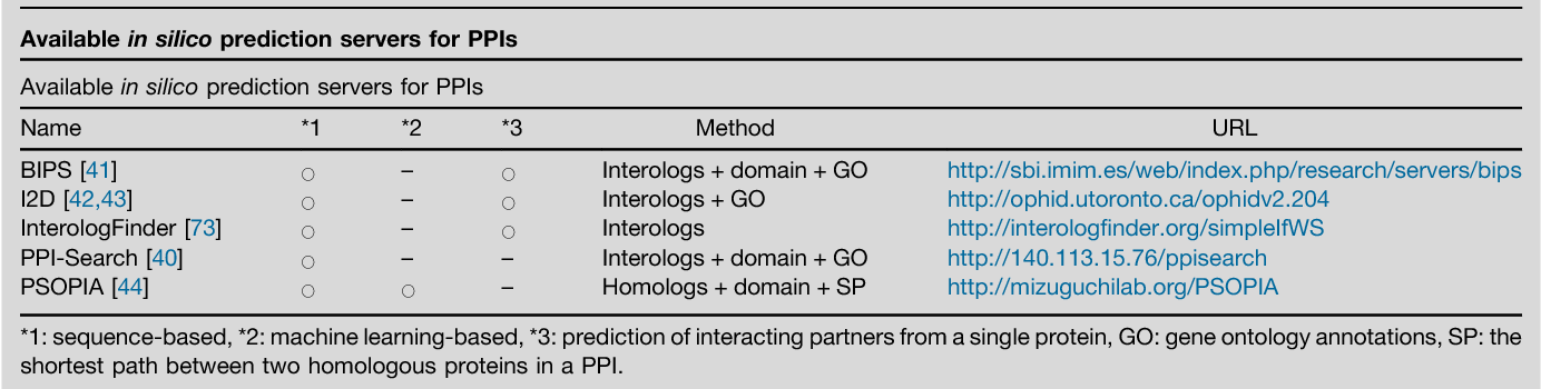 Table 1 from Network analysis and in silico prediction of