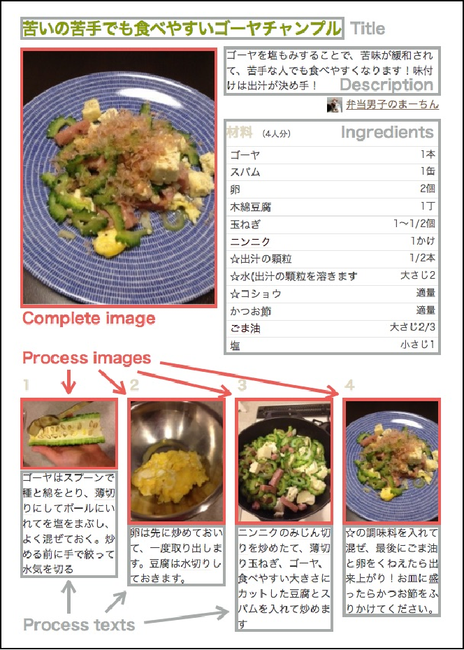 Cookpad image dataset an image collection as infrastructure for figure 1 forumfinder Images