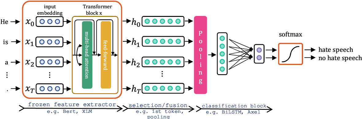 Figure 1 for Cross-lingual Zero- and Few-shot Hate Speech Detection Utilising Frozen Transformer Language Models and AXEL