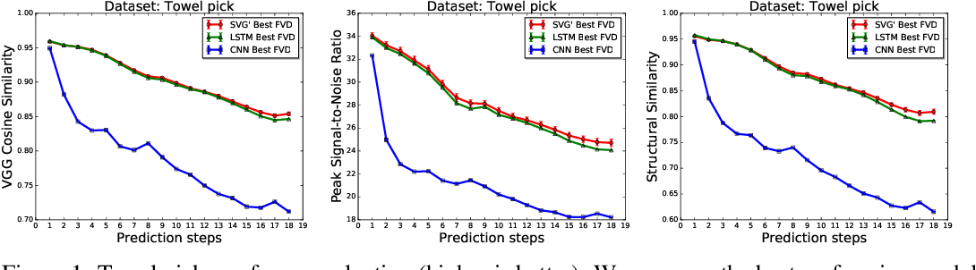 Figure 2 for High Fidelity Video Prediction with Large Stochastic Recurrent Neural Networks